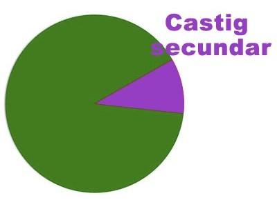 Castig secundar