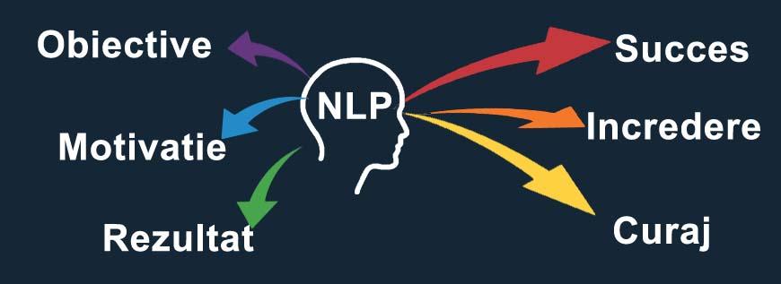 Cum te poate ajuta NLP